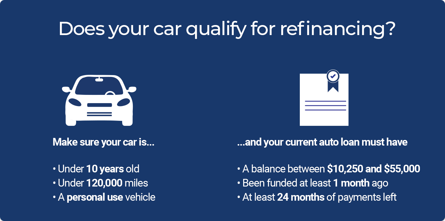 Auto Refinance Eligibility Requirements