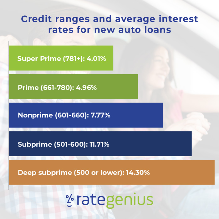 Credit ranges and average interest rates for new auto loans chart