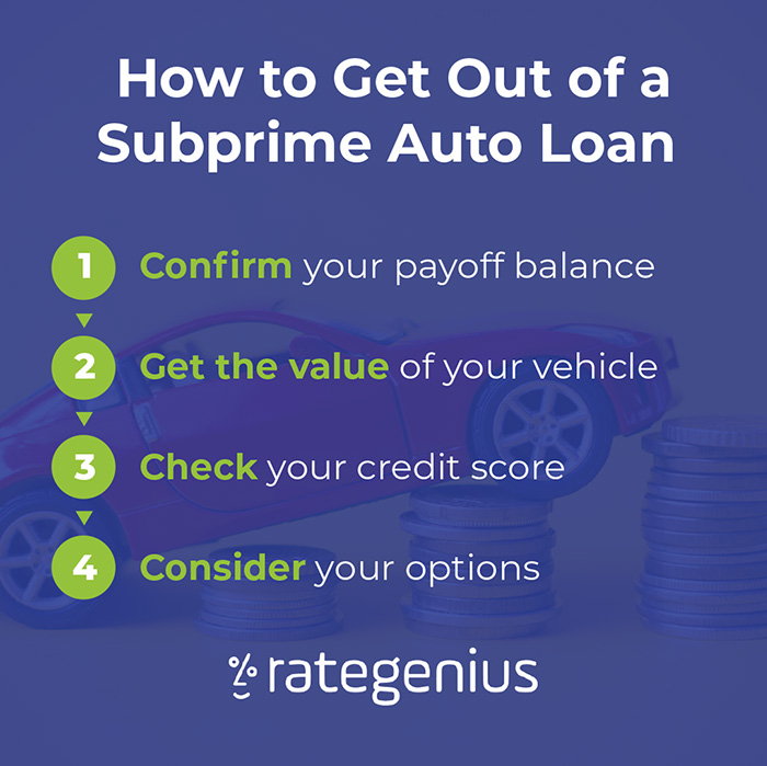 How to get out of a subprime auto loan steps